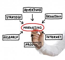 online & offline marketing