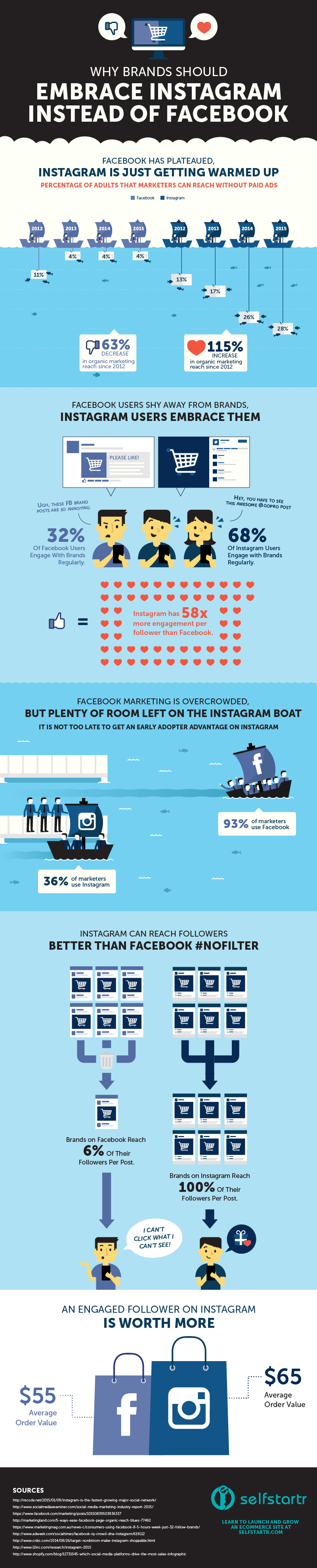 Instagram Infographic: Why Brands Should Embrace Instagram Instead of Facebook